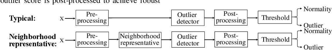 Figure 2 for Simple Neighborhood Representative Pre-processing Boosts Outlier Detectors