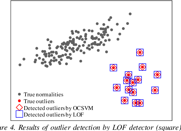 Figure 4 for Simple Neighborhood Representative Pre-processing Boosts Outlier Detectors