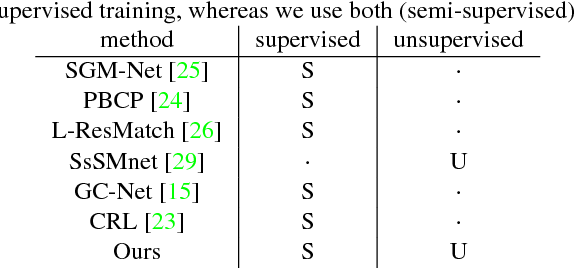 Figure 2 for On the Importance of Stereo for Accurate Depth Estimation: An Efficient Semi-Supervised Deep Neural Network Approach