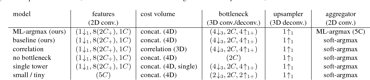 Figure 4 for On the Importance of Stereo for Accurate Depth Estimation: An Efficient Semi-Supervised Deep Neural Network Approach