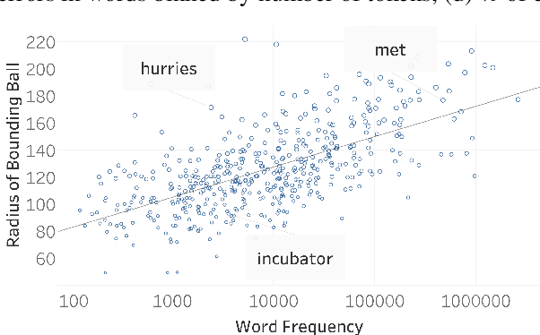 Figure 3 for Frequency-based Distortions in Contextualized Word Embeddings