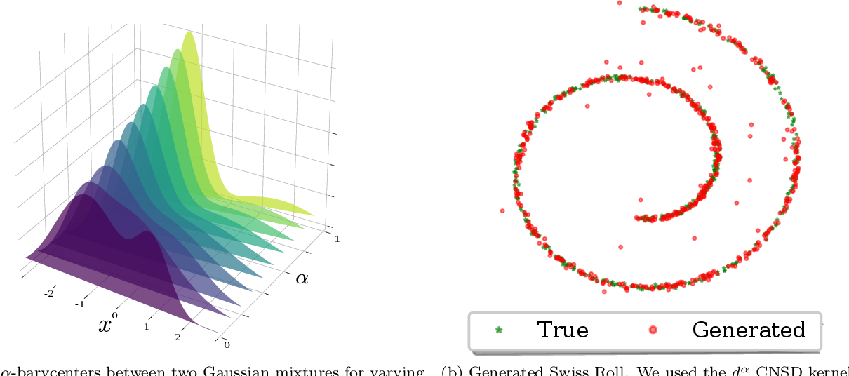 Figure 4 for Schoenberg-Rao distances: Entropy-based and geometry-aware statistical Hilbert distances