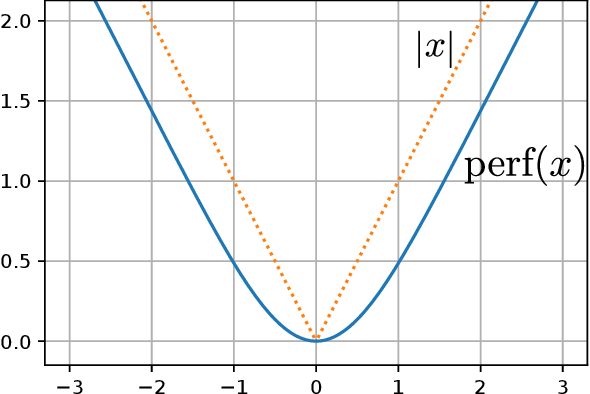 Figure 1 for Schoenberg-Rao distances: Entropy-based and geometry-aware statistical Hilbert distances