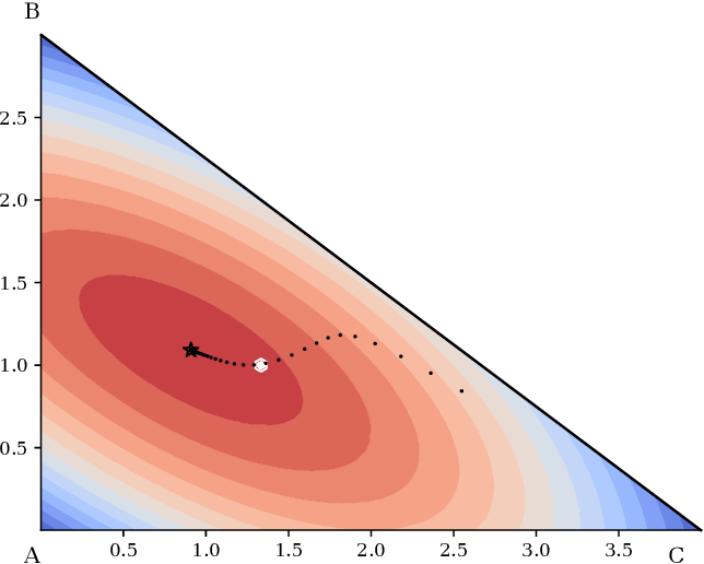 Figure 2 for Schoenberg-Rao distances: Entropy-based and geometry-aware statistical Hilbert distances