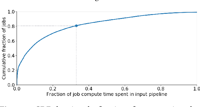 Figure 1 for tf.data: A Machine Learning Data Processing Framework