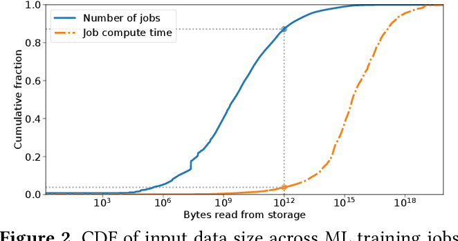 Figure 3 for tf.data: A Machine Learning Data Processing Framework