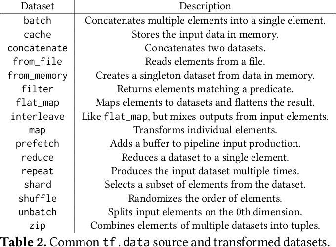 Figure 4 for tf.data: A Machine Learning Data Processing Framework