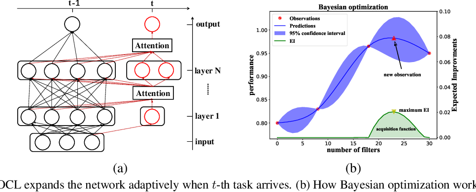 Figure 1 for Bayesian Optimized Continual Learning with Attention Mechanism