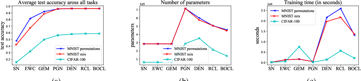 Figure 3 for Bayesian Optimized Continual Learning with Attention Mechanism