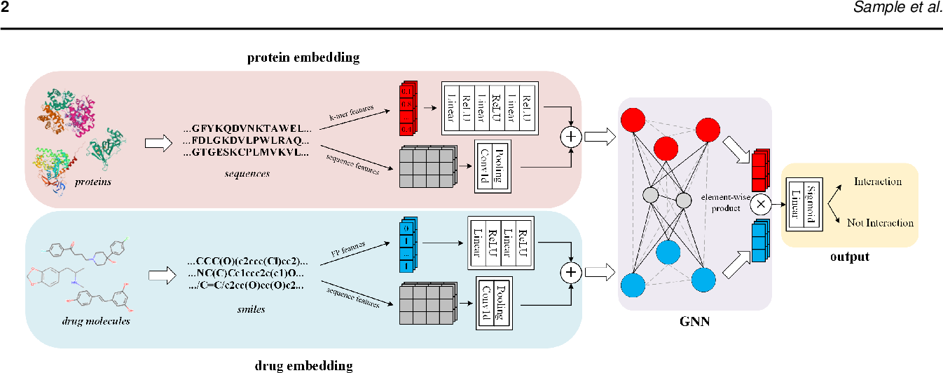 Figure 1 for BridgeDPI: A Novel Graph Neural Network for Predicting Drug-Protein Interactions