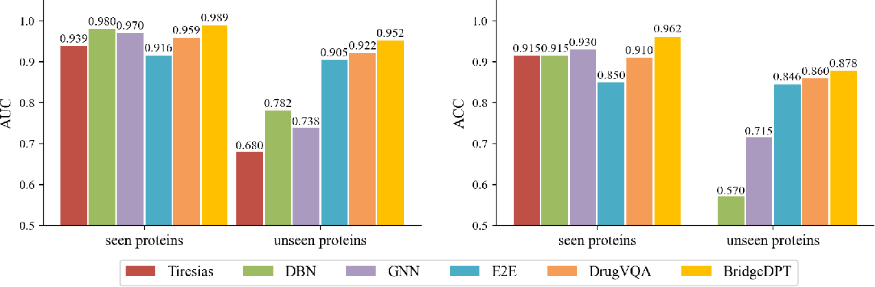 Figure 4 for BridgeDPI: A Novel Graph Neural Network for Predicting Drug-Protein Interactions