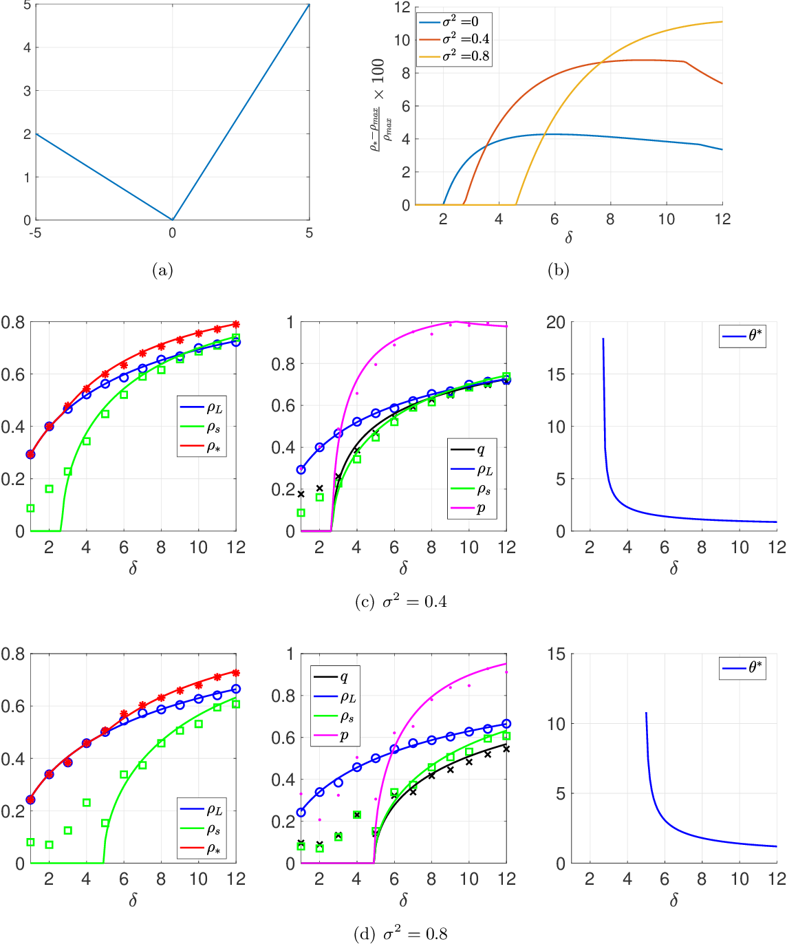 Figure 2 for Optimal Combination of Linear and Spectral Estimators for Generalized Linear Models