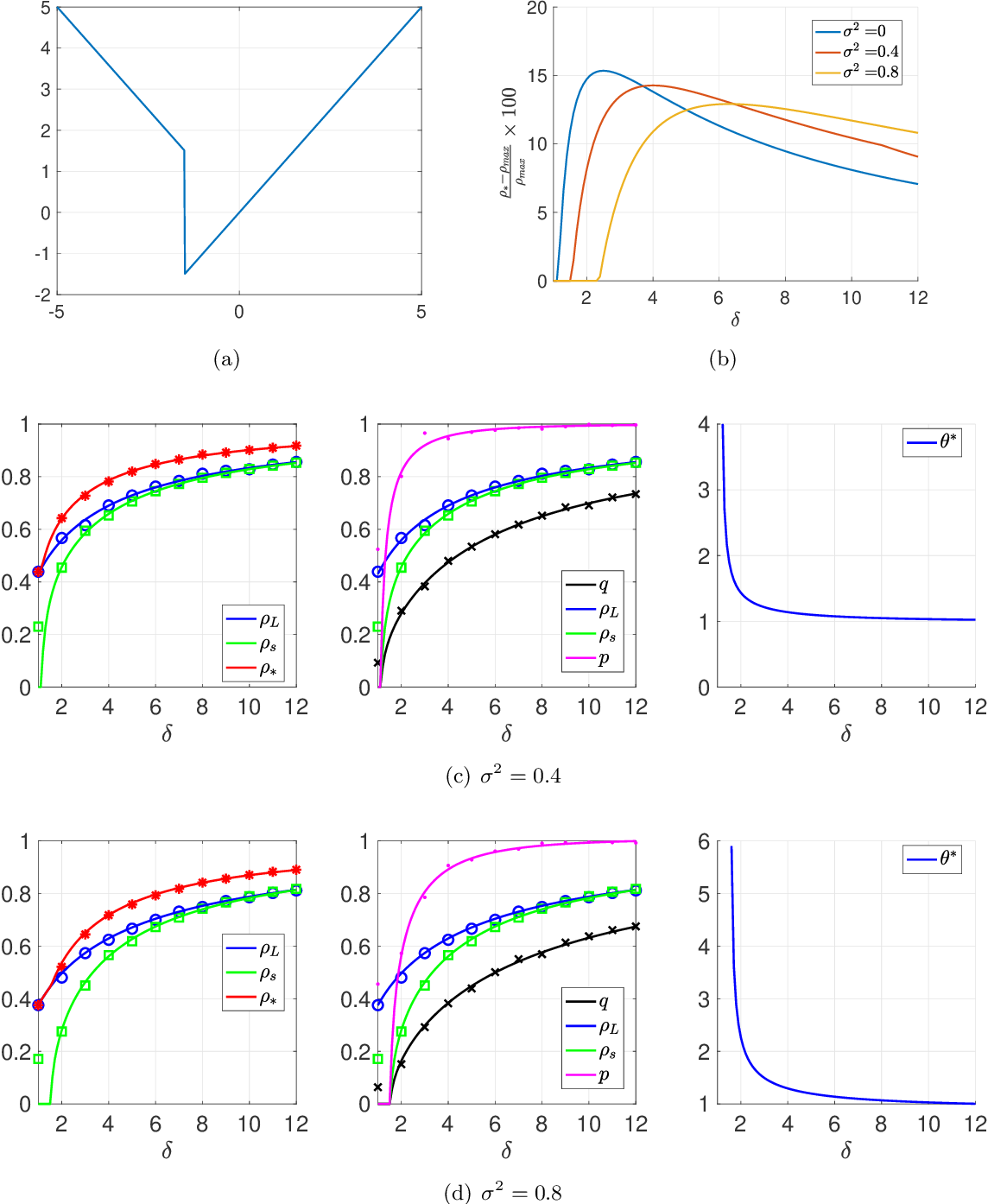 Figure 3 for Optimal Combination of Linear and Spectral Estimators for Generalized Linear Models