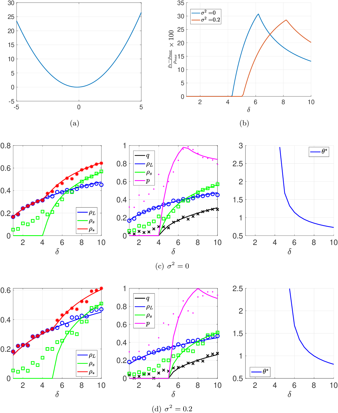 Figure 4 for Optimal Combination of Linear and Spectral Estimators for Generalized Linear Models