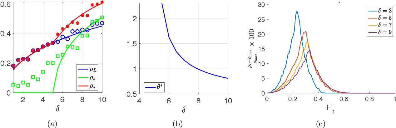 Figure 1 for Optimal Combination of Linear and Spectral Estimators for Generalized Linear Models