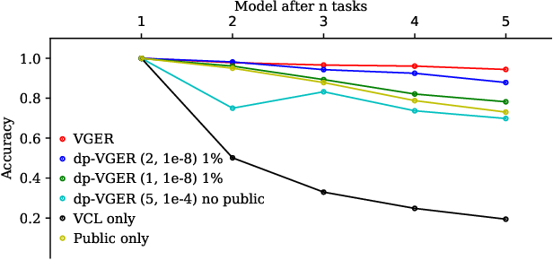 Figure 1 for Differentially Private Continual Learning