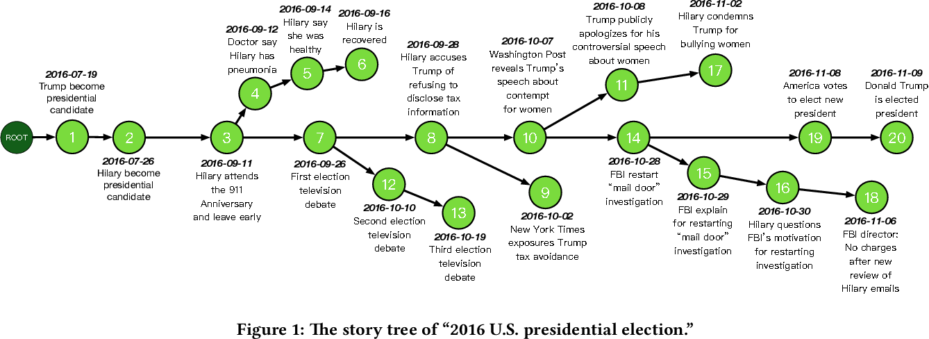 Figure 1 for Growing Story Forest Online from Massive Breaking News