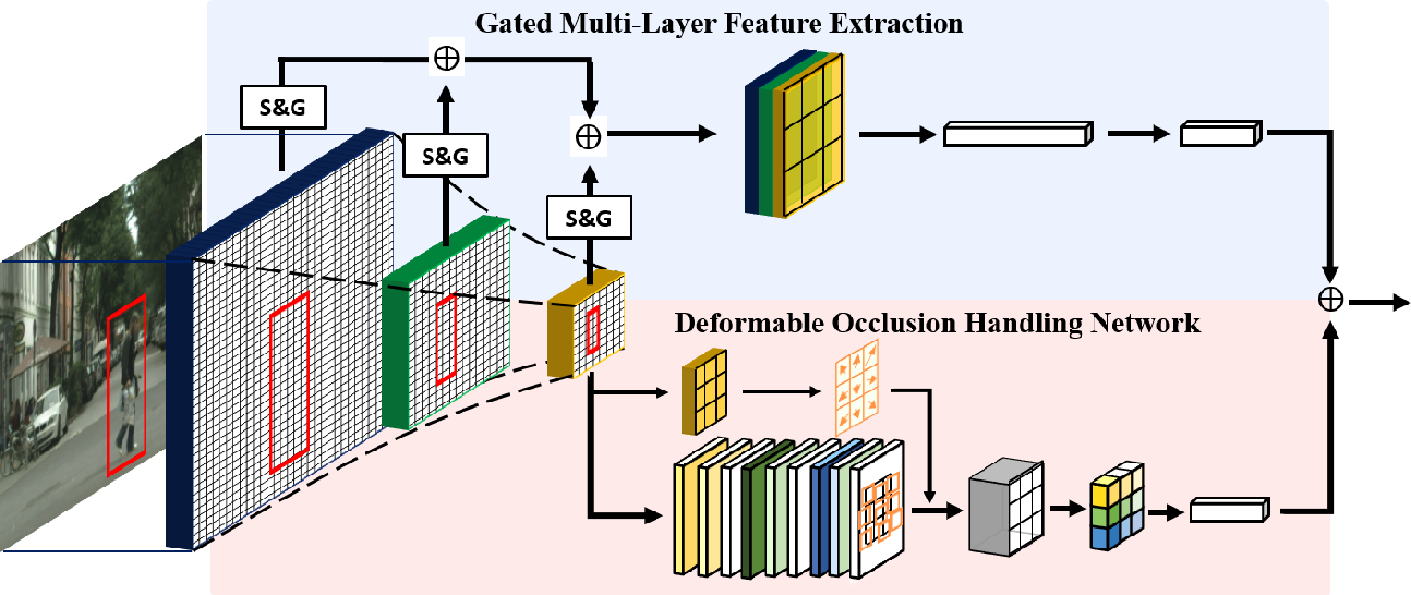 Figure 1 for Coupled Network for Robust Pedestrian Detection with Gated Multi-Layer Feature Extraction and Deformable Occlusion Handling
