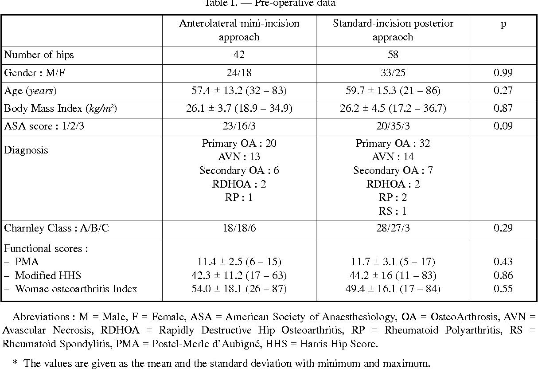 Table I. — Pre-operative data