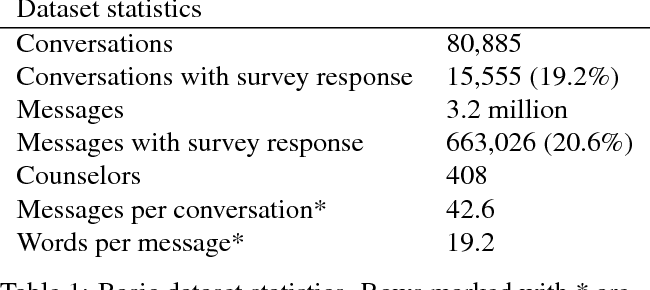 Figure 1 for Large-scale Analysis of Counseling Conversations: An Application of Natural Language Processing to Mental Health