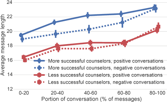 Figure 2 for Large-scale Analysis of Counseling Conversations: An Application of Natural Language Processing to Mental Health