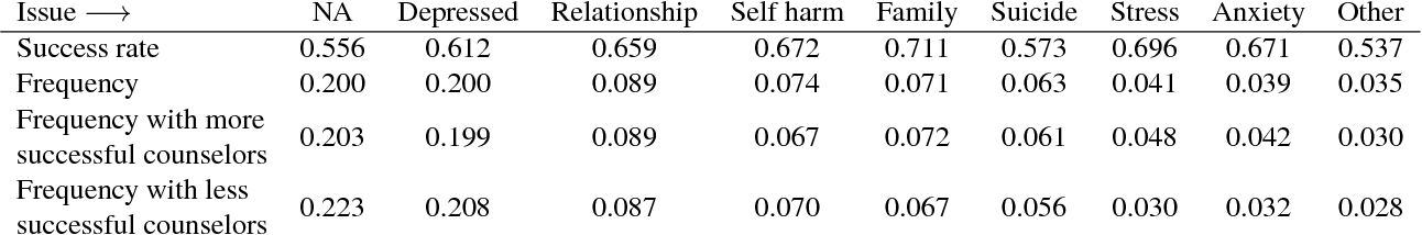 Figure 3 for Large-scale Analysis of Counseling Conversations: An Application of Natural Language Processing to Mental Health