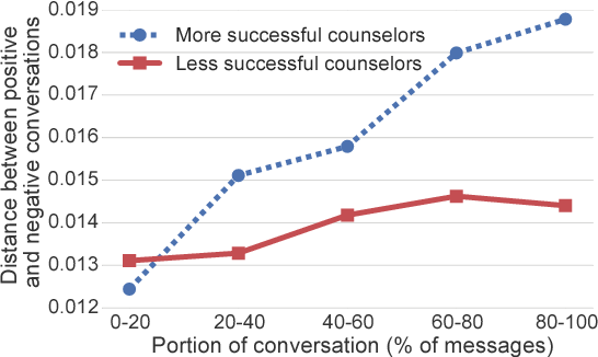 Figure 4 for Large-scale Analysis of Counseling Conversations: An Application of Natural Language Processing to Mental Health