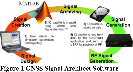 PDF] GPS M'-Code and P-Code Signal Simulation Using an Open Source