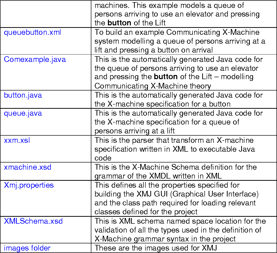 Table 11 from Automatic Generation of Java Code From Communicating X