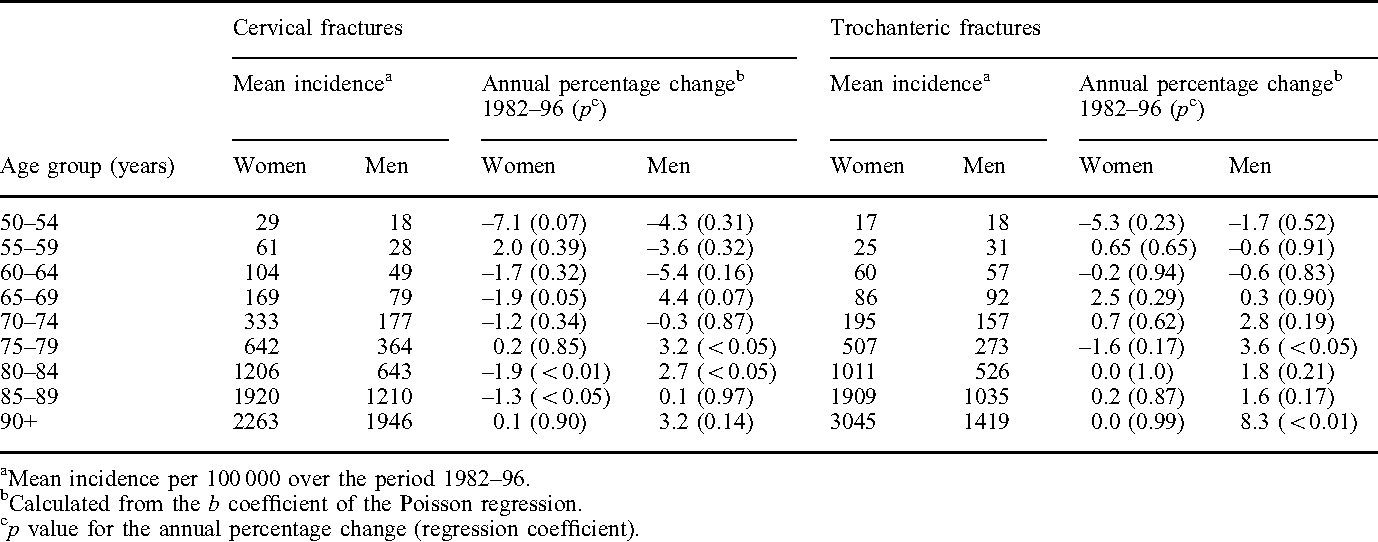 Changes In Hip Fracture Epidemiology Redistribution Between Ages