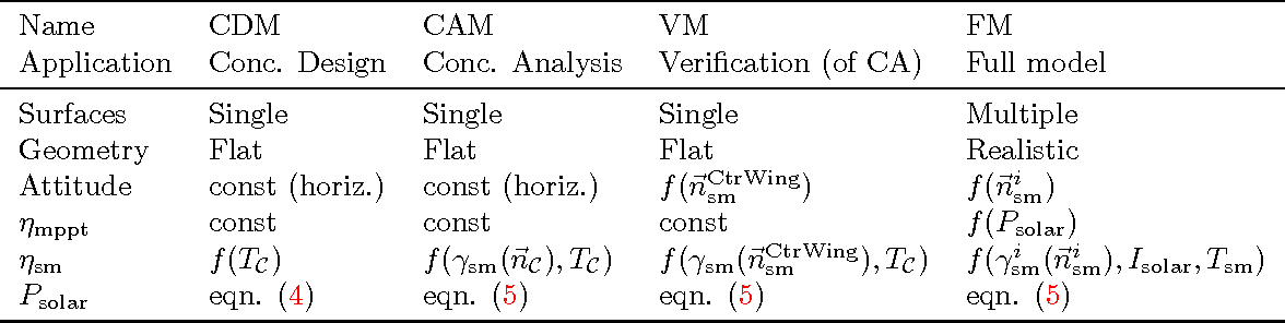 Figure 4 for High-Fidelity Solar Power Income Modeling for Solar-Electric UAVs: Development and Flight Test Based Verification