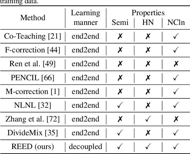 Figure 1 for Decoupling Representation and Classifier for Noisy Label Learning