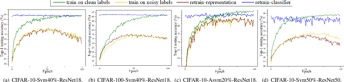 Figure 2 for Decoupling Representation and Classifier for Noisy Label Learning
