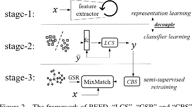 Figure 3 for Decoupling Representation and Classifier for Noisy Label Learning
