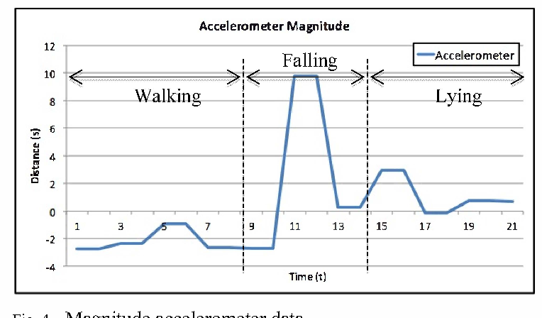 Figure 4 from Fall detection system using accelerometer and