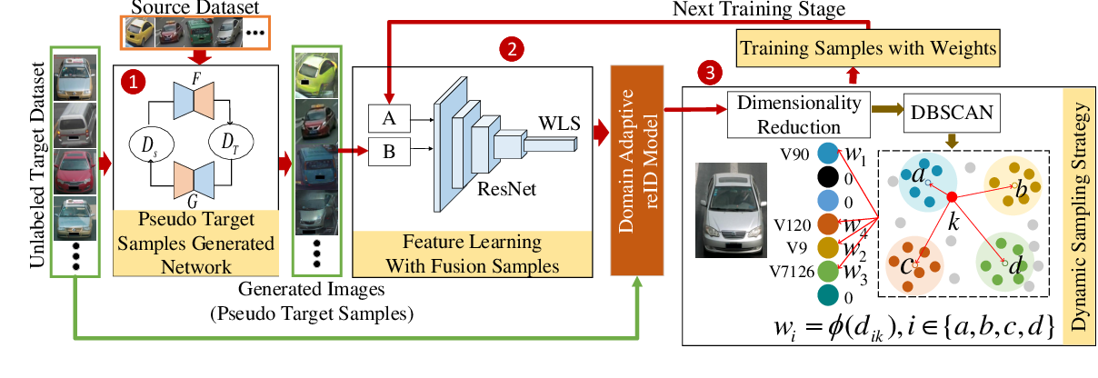 Figure 1 for Unsupervised Vehicle Re-identification with Progressive Adaptation