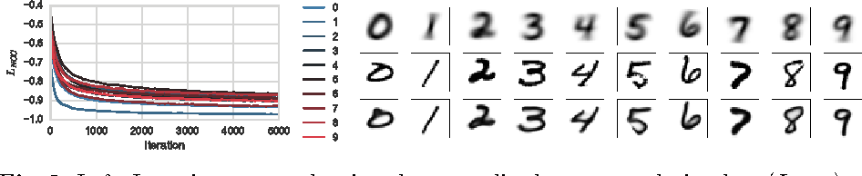 Figure 3 for End-to-End Unsupervised Deformable Image Registration with a Convolutional Neural Network