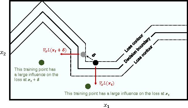 Figure 2 for Interpretation of Neural Networks is Fragile