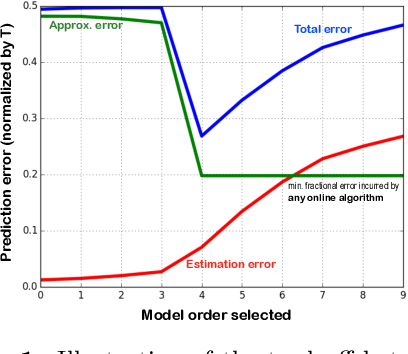 Figure 1 for Best of many worlds: Robust model selection for online supervised learning