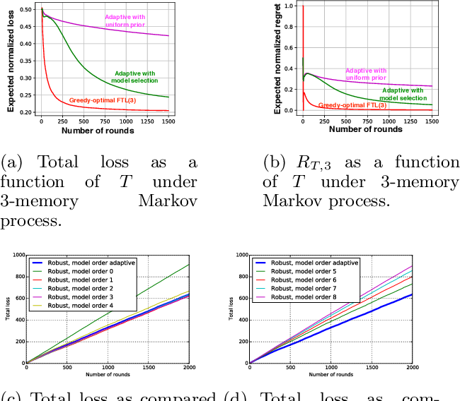 Figure 2 for Best of many worlds: Robust model selection for online supervised learning