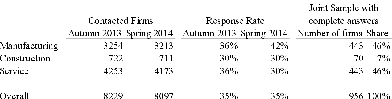Table 2: Survey Response and Dataset