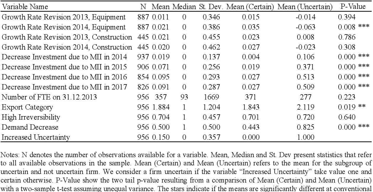 Table 3: Summary Statistics