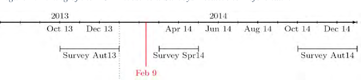 Figure 1: Timing of the KOF Investment Surveys Relative to Referendum