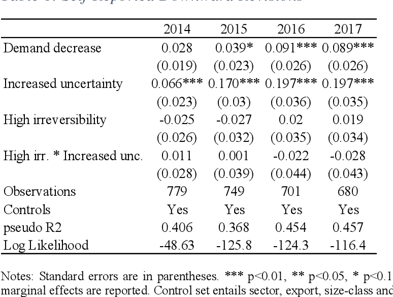 Table 6: Self-Reported Downward Revisions