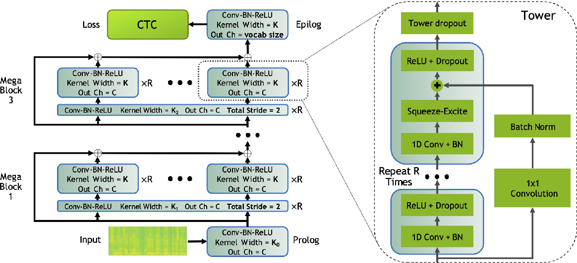 Figure 1 for CarneliNet: Neural Mixture Model for Automatic Speech Recognition