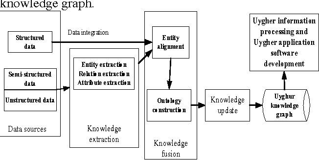 Figure 1. The process of constructing Uyghur knowledge graph