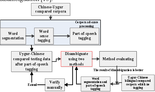Figure 2. Uyghur semantic disambiguation
