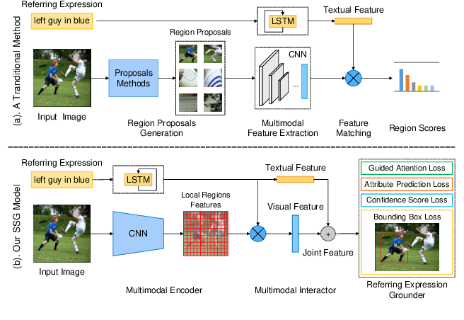 Figure 1 for Real-Time Referring Expression Comprehension by Single-Stage Grounding Network