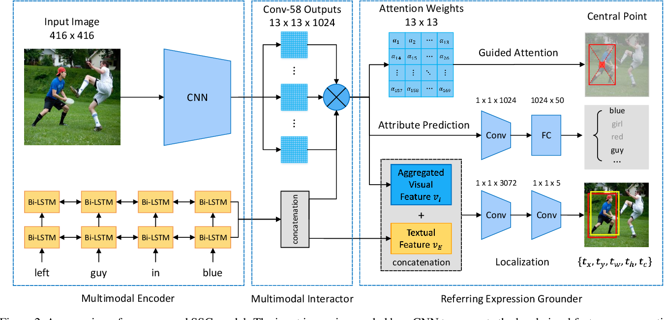 Figure 3 for Real-Time Referring Expression Comprehension by Single-Stage Grounding Network