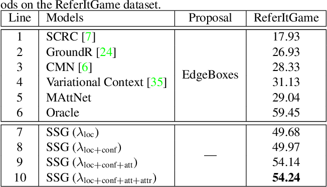 Figure 4 for Real-Time Referring Expression Comprehension by Single-Stage Grounding Network